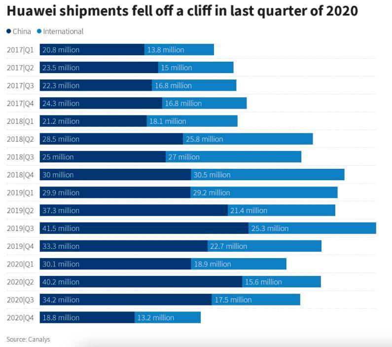 """华为手机业务暴跌,IoT将是华为最后的""""稻草""""?"""