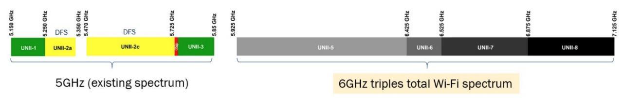 了解无线路由器、网状网络和向Wi-Fi 6的过渡