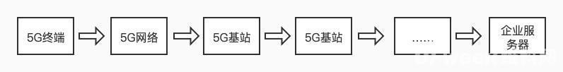 2021年,真的是5G toB的元年吗?