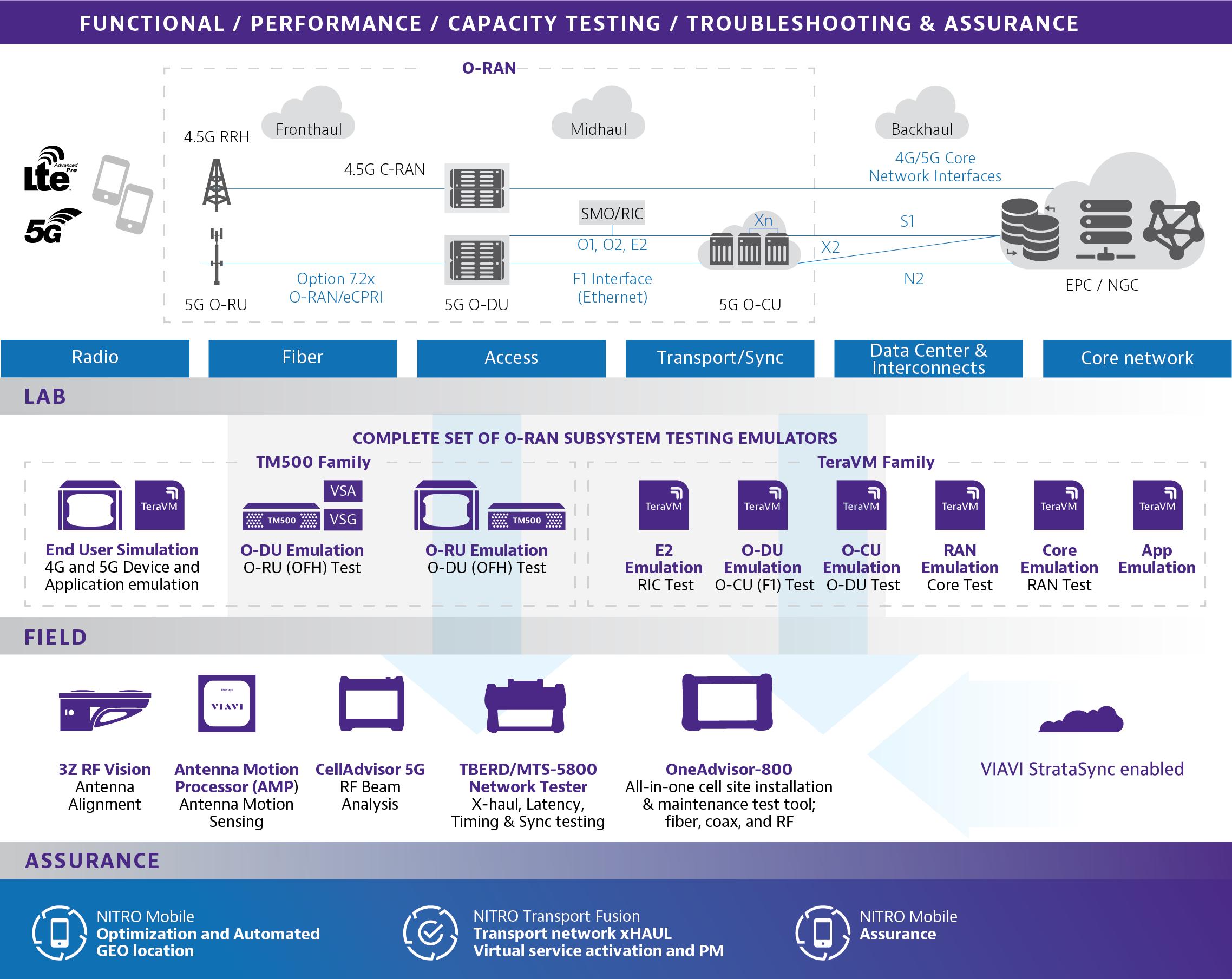 VIAVI 2021版O-RAN标准测试套件更新版发布