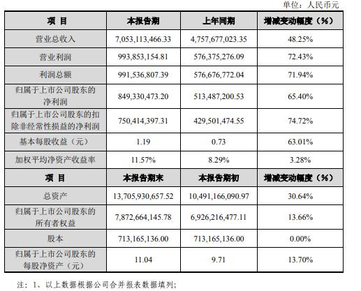 中际旭创2020年营业利润9.94亿元,同比增加72.43%