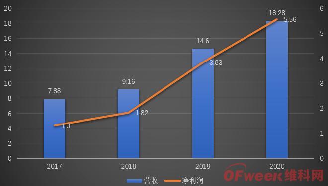 获中国联通17亿入股的博实股份2020年营收达18.28亿,利润同比增长45.11%