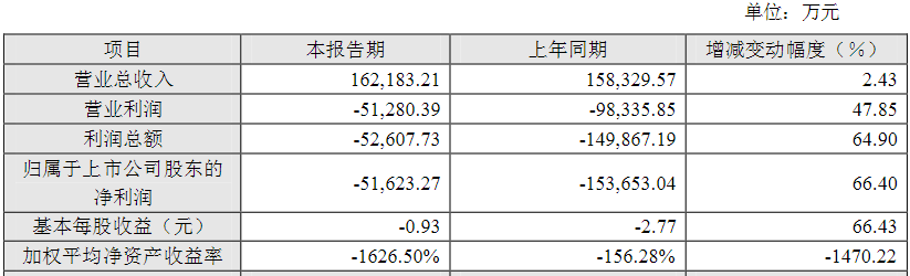 江苏北人2020年财报出炉,三、四季度爆发
