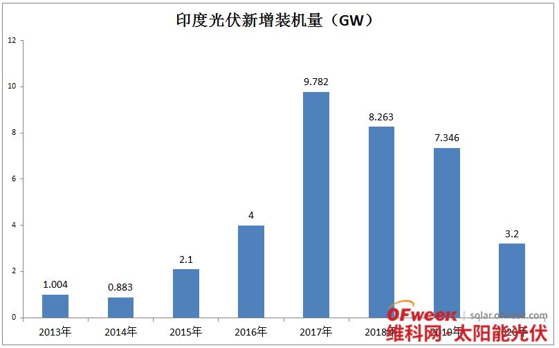 触底反弹,前第三大市场启动近1.8GW项目招标