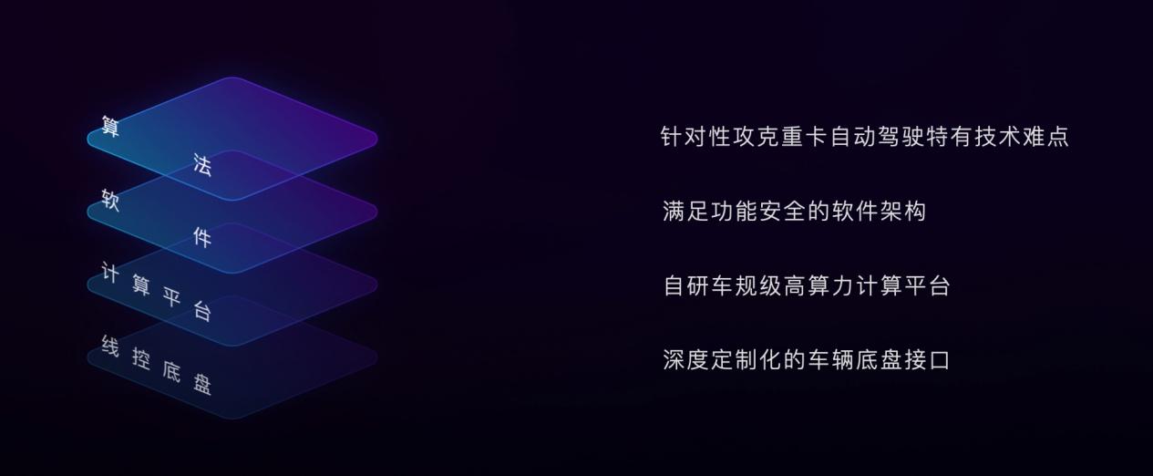"""嬴彻科技发布卡车自动驾驶系统""""轩辕"""",2021年底交付L3量产重卡"""