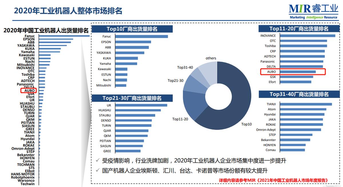 MIR睿工业发布《2021年中国工业机器人市场年度报告》,发那科继续领跑,埃斯顿进前十