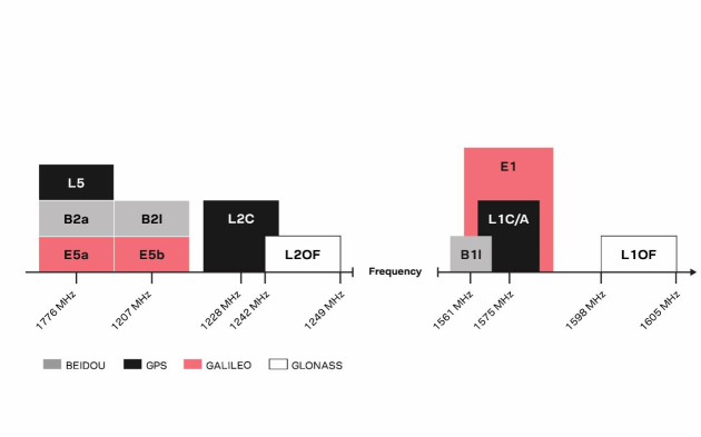 u-blox宣布推出首个基于L1和L5 GNSS频段的授时解决方案