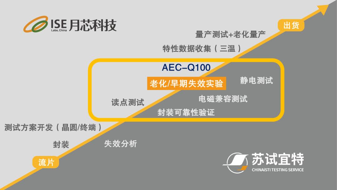 汽车电子AEC-Q系列验证一站式服务 |