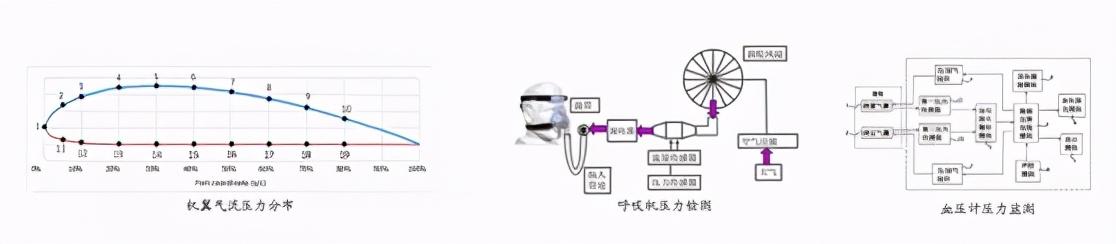 传感器产品技术-压阻式压力传感器解析
