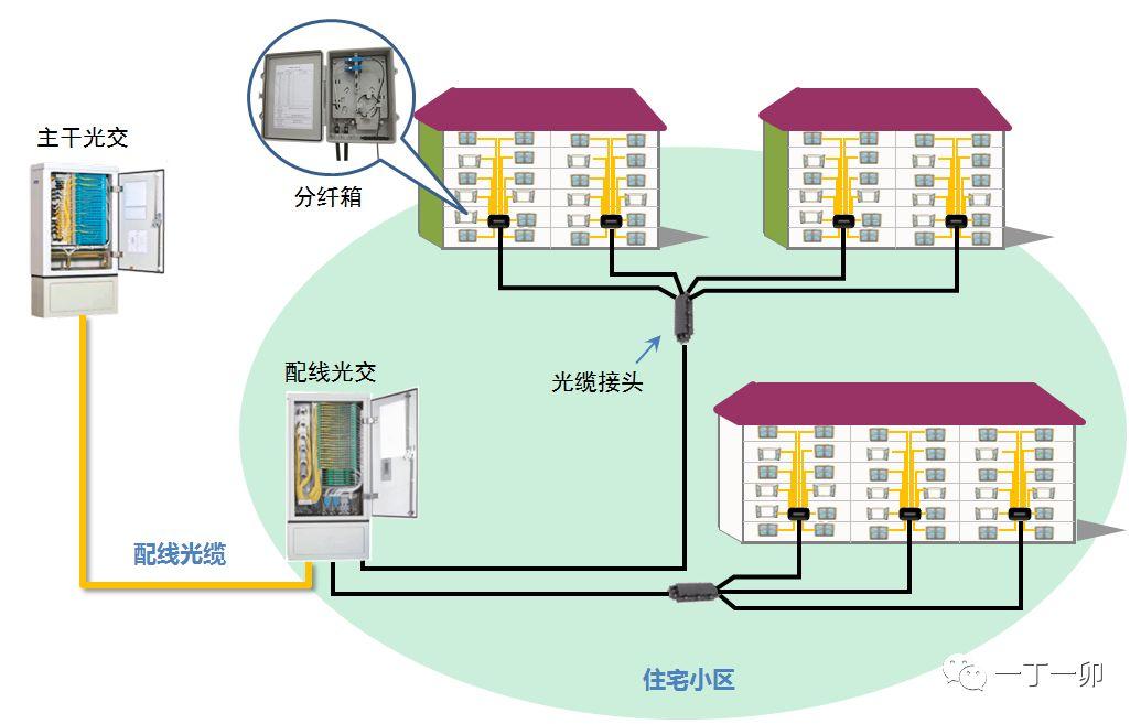详丨光纤到户(FTTH)的光缆线路为什么要分成多个光缆段落 (2)