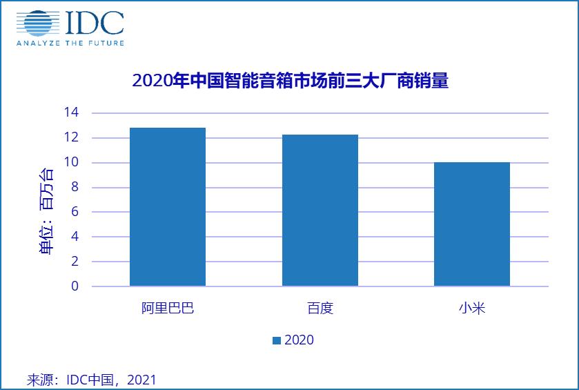 2020年,中国智能家居产业入口变换