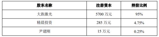 大族激光子公司增资4000万元 拟以不超过25%股权进行员工激励