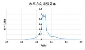 炬光科技推出基于VCSEL激光器的线光斑发射模组LX01