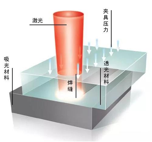 塑料激光焊接技术将会异军突起