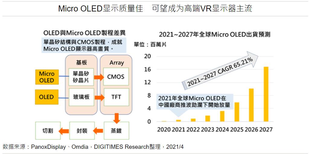 苹果VR新预期:或采用混合式透镜+Micro OLED,颠覆行业