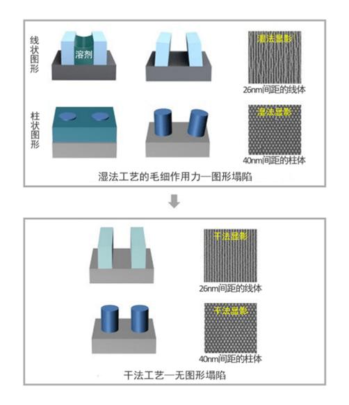泛林集团全新干膜光刻胶技术突破技术瓶颈,满足下一代器件的缩放需求