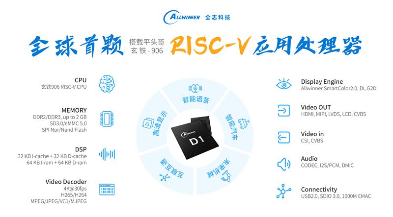 全志科技发布首颗RISC-V应用处理器