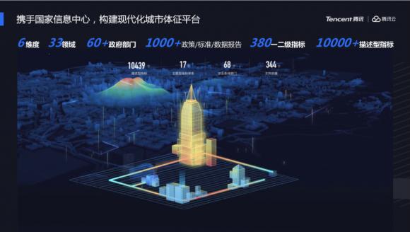 """全国首个""""现代化城市体征评价系统""""正式发布,助力城市数字化智能化升级"""