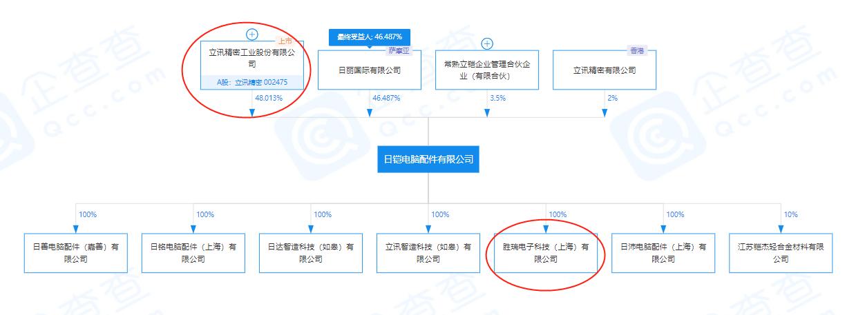 上海一企业厂房失火8人失联:立讯精密旗下公司