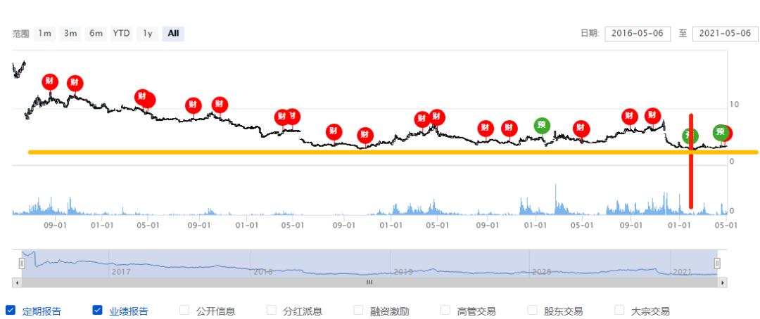 年亏损5.6亿,同比下降2686.19%,永鼎股份副董事长、高管辞职
