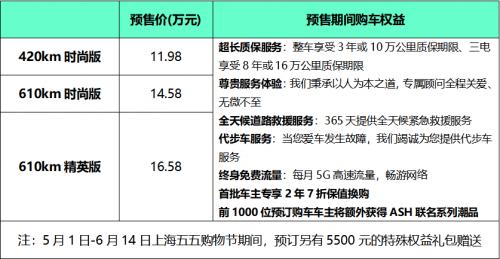 上海限行升级,选购绿牌新能源汽车Modern in 正当时