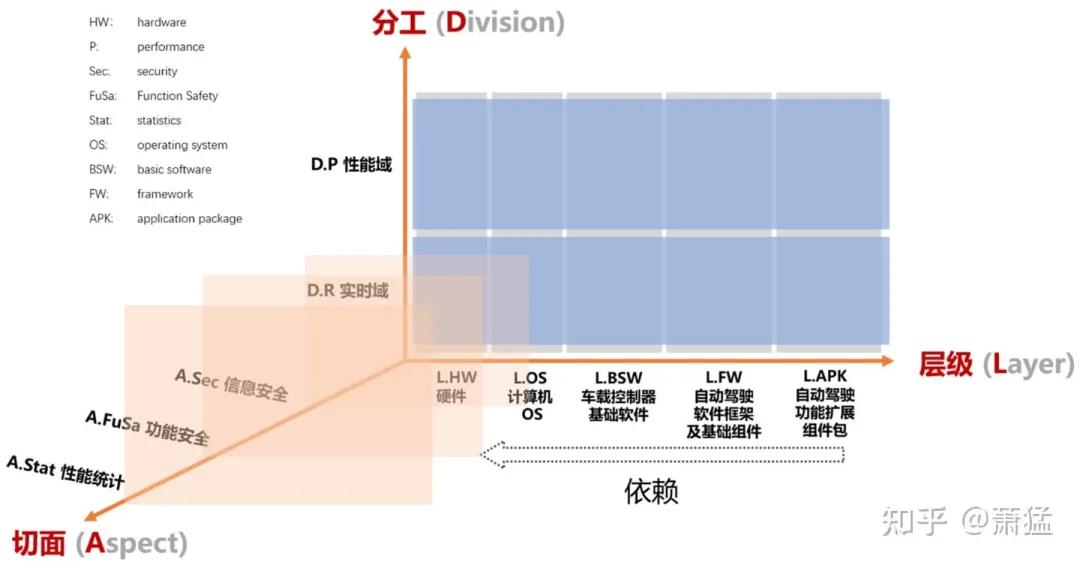 未动科技:支持L3+自动驾驶的软件架构及产品架构