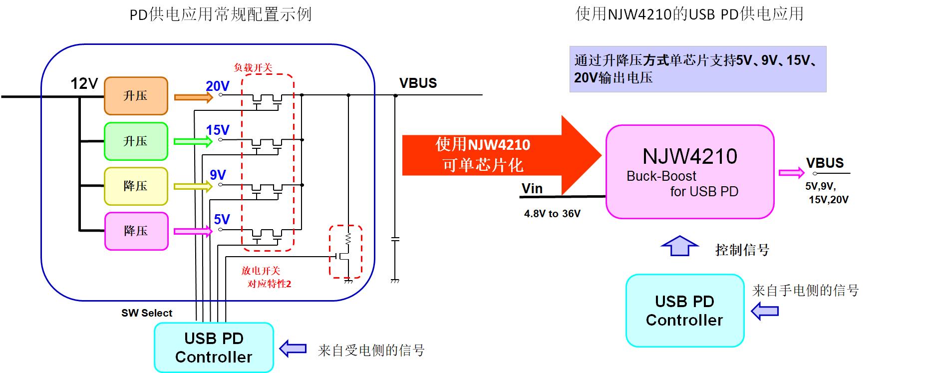 新日本无线最新推出一款应对USB PD快充的 升降压型DCDC转换器NJW4210,内置有输出电压切换功能