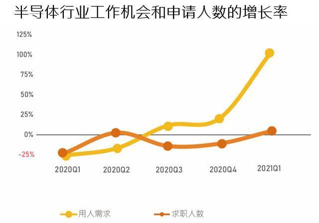 2021第一季度芯片人才有多缺?深圳占市场需求三成