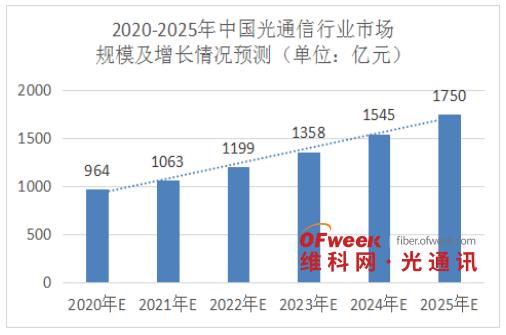 年产光模块产品650万只的通宇通讯,5年内能进入光模块第一梯队?
