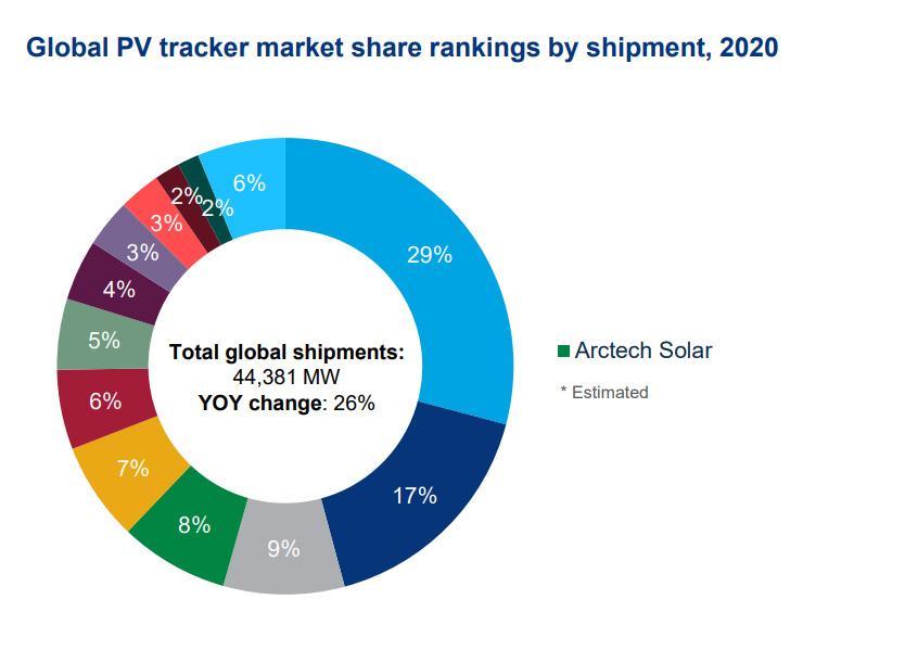 2020全球光伏跟踪系统出货量榜单发布,中信博稳居前四