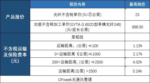 中国铁塔2021年光缆集采:预估2.13万皮公里,光纤限价23元