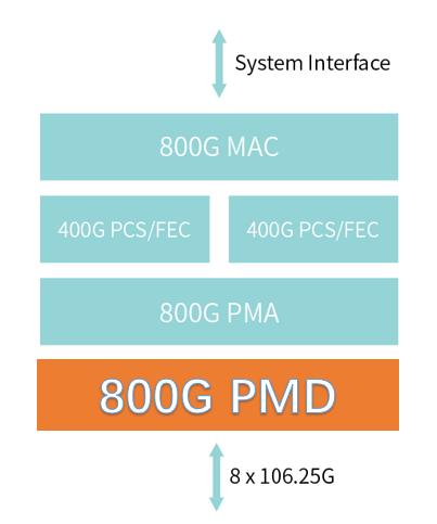 容量翻倍!Infinera 的 ICE6 800G 技术 将被用于哥伦比亚网络!