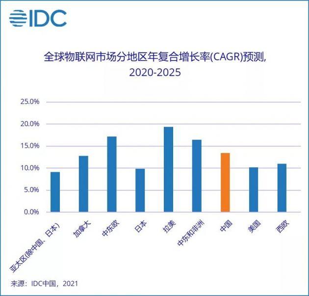 IDC:2020年全球物联网支出达6904.7亿美元,中国市场占比23.6%