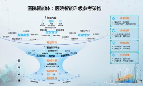 """""""全场景智能医院""""如何打造?来看广东省第二人民医院!"""