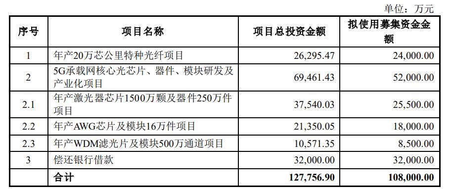 永鼎股份大动作:定增募资 10.8亿,加速向上游芯片渗透