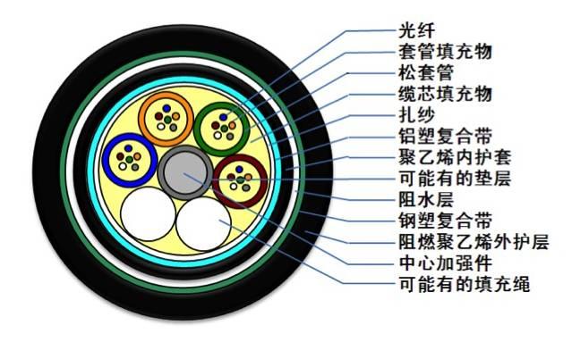 37种常见光缆型号彩图及介绍 (一)