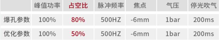 万瓦激光工艺指南:如何完美穿孔60mm碳钢?
