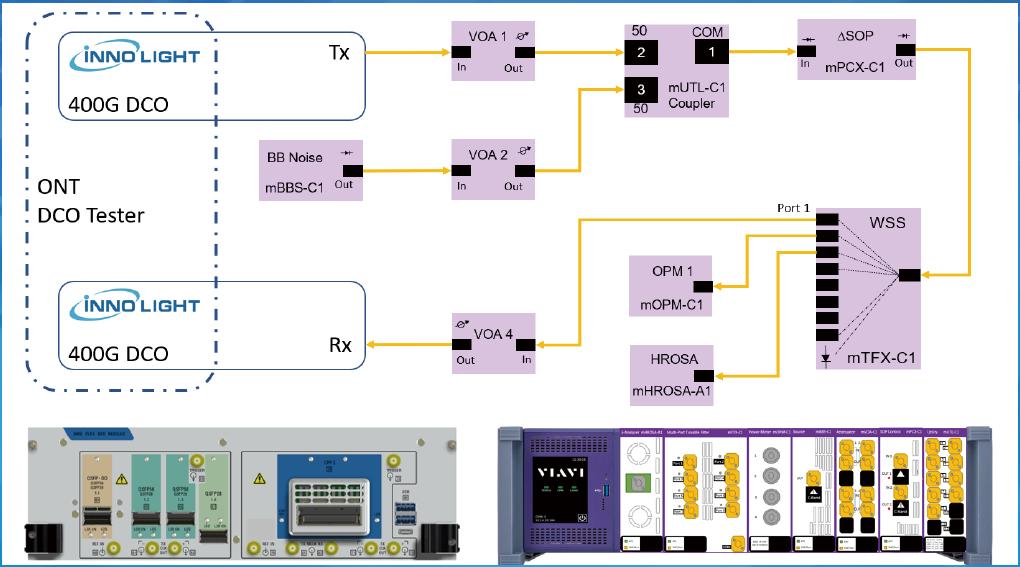 Viavi联合旭创科技成功完成可插拔相干光模块系统测试