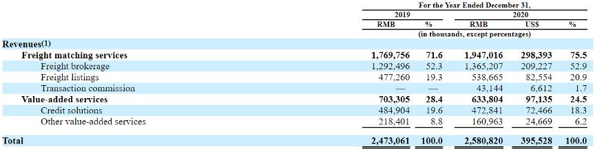 红杉中国连投7轮,满帮IPO敲钟,市值1300亿