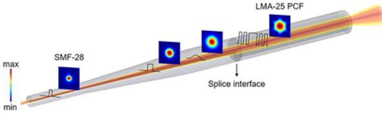 刷新记录!复旦大学肖力敏课题组推出新型光纤反向拉锥器件