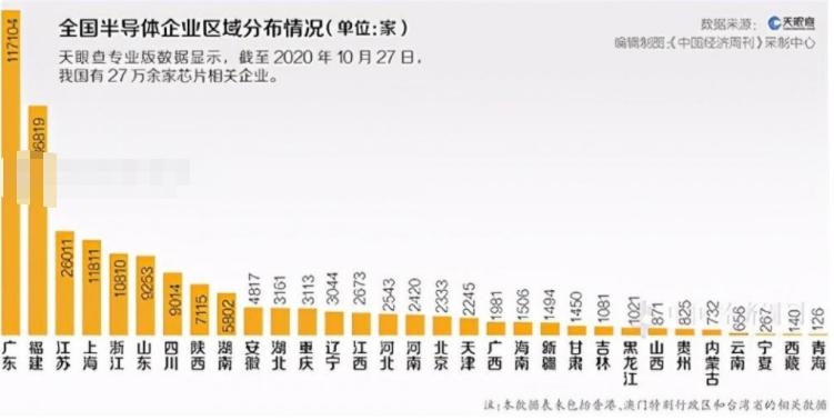 520亿美元!新建10座芯片厂!美国要跟中国拉动芯片竞备?