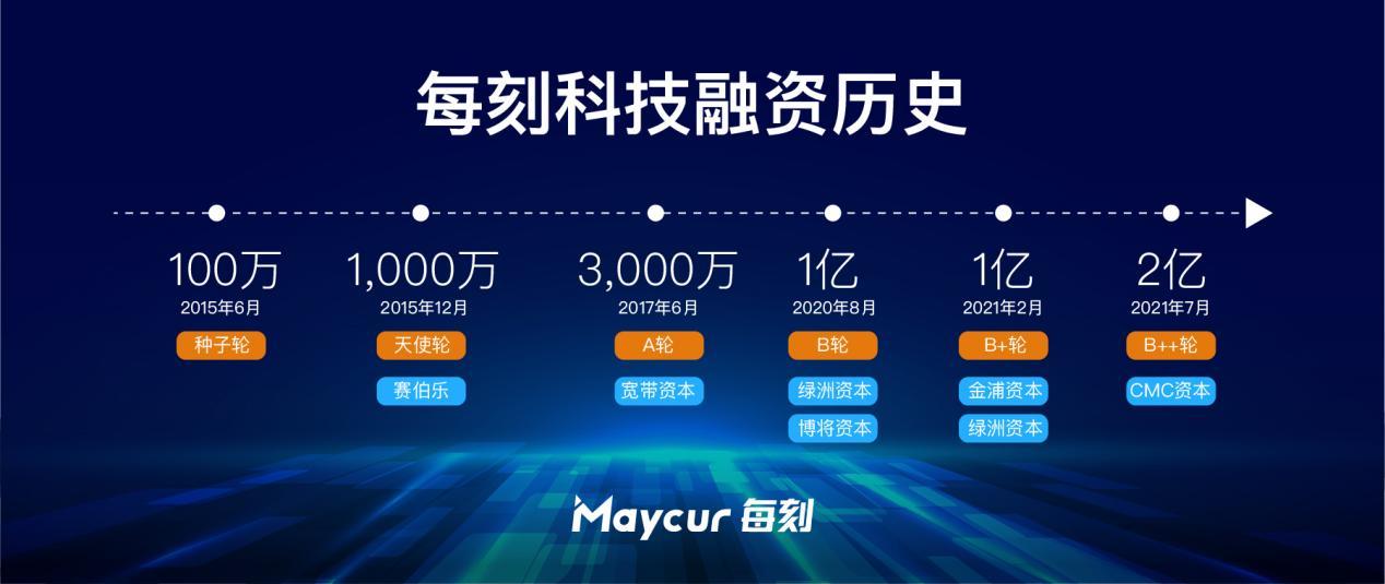 每刻科技完成2亿元B++轮融资,CMC资本独家投资