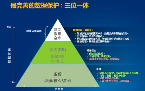 """携手中科软,戴尔科技集团打造中国特色的""""数据金库""""保护方案"""