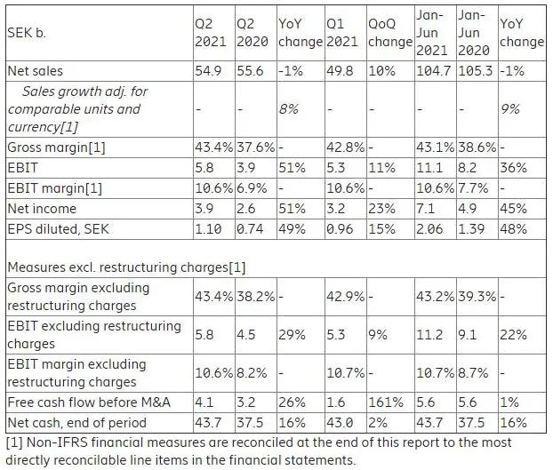 爱立信发布Q2财报:净销售额 409亿元,有机销售额持续增长