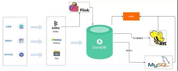 好未来 x DorisDB:全新实时数仓实践,深入释放实时数据价值