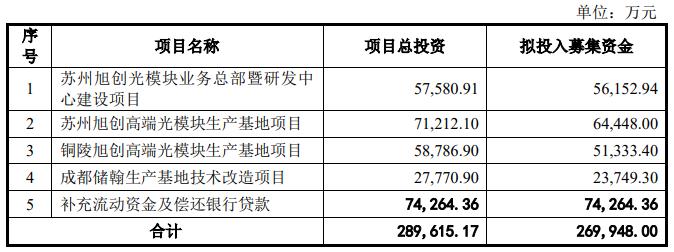 定增26.9亿元申请获批通过,中际旭创每年将增产175万光模块