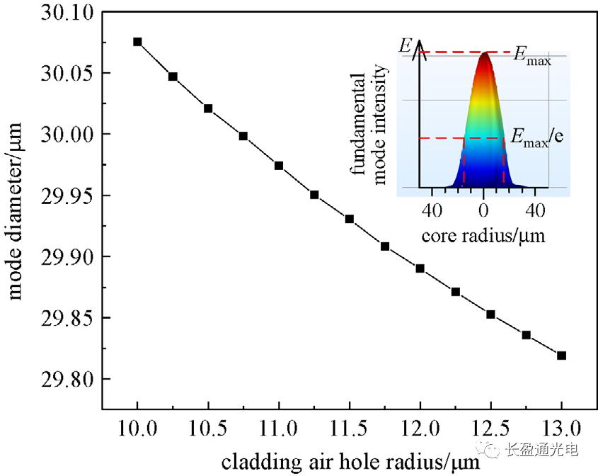 格物光电 具有阶梯折射率包层的空芯反谐振光纤设计