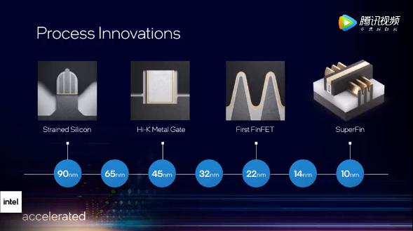 英特尔发布全新的制程节点命名体系:争取2025年追上台积电三星