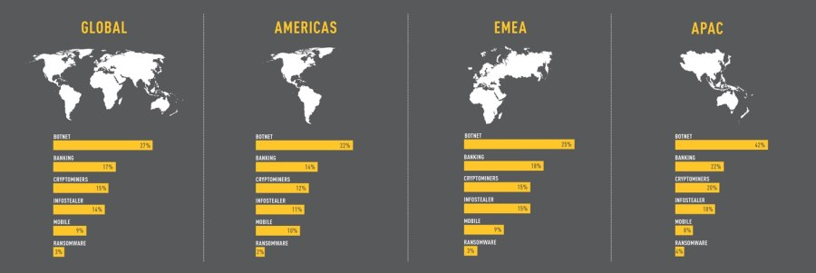 Check Point年中安全报告显示:针对全球组织的网络攻击增加了29%