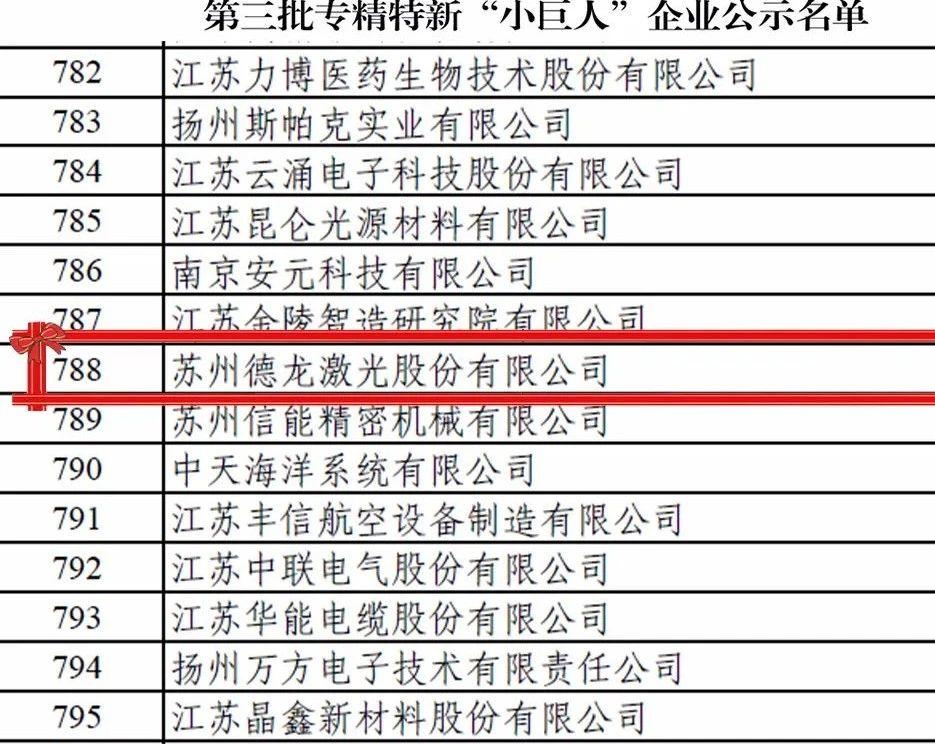 """德龙激光入围2021年第三批专精特新""""小巨人""""企业名单"""